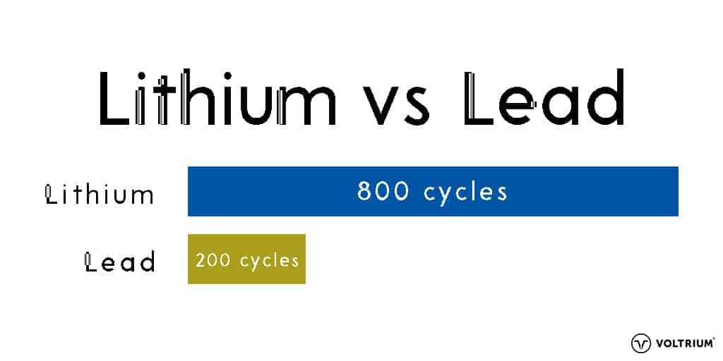 Lithium v Lead